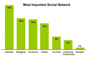 Most Important Social Networks for B2B Marketers via BtoB study