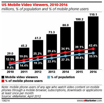 Rise of US Mobile Video Viewers via eMarketer estimate