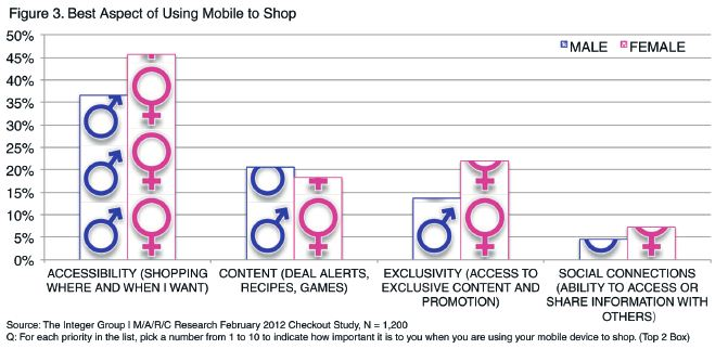 M-Shopping Motivators:  accessibility is the main driver for men and women.
