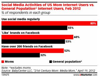 "Moms are more likely to use social networks, and more likely than the general population to have over 200 friends and to ""like"" brands."
