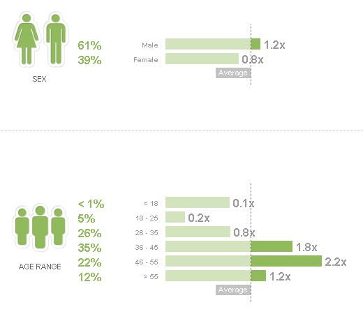 PeekAnalytics Twitter Audience Demographics for @RealtimeReport include Age and Gender statistics