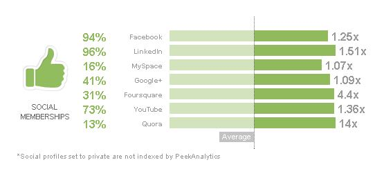 The PeekAnalytics Social Audience Analytics reports include detailed demographic and psychographic insights for Twitter audiences