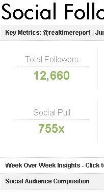 PeekAnalytics SocialPull score calculates the total audience size, based on Twitter followers, twice removed