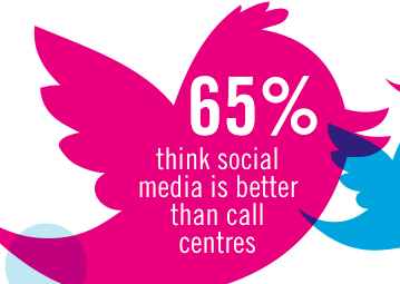 UK Customers Prefer Customer Service via Social Media (Echo, Fishburn Hedges study)