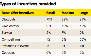 Incentives that businesses offer to social media consumers