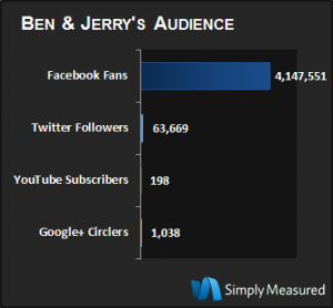Most Social Ice Cream? Ben & Jerry's audience across the social media networks