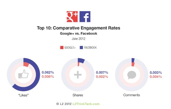 #RLTM: Engagement of Magazine Brands on Google Plus