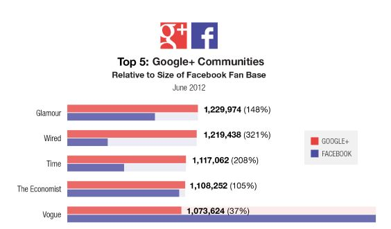 #RLTM: Top 5 Magazine Brands on Google Plus