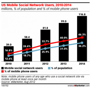 US Mobile Social Network Use via eMarketer