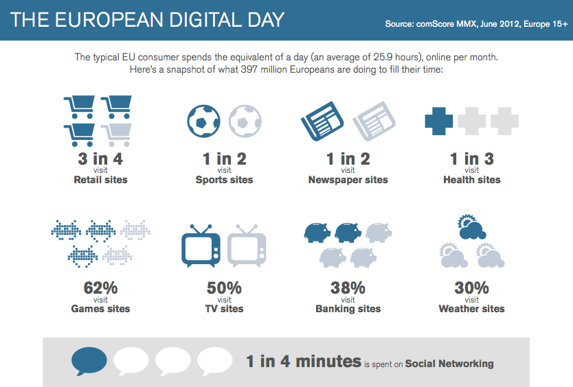 Social Networking Accounts for 1 in 4 Minutes Spent Online in Europe (via comScore)