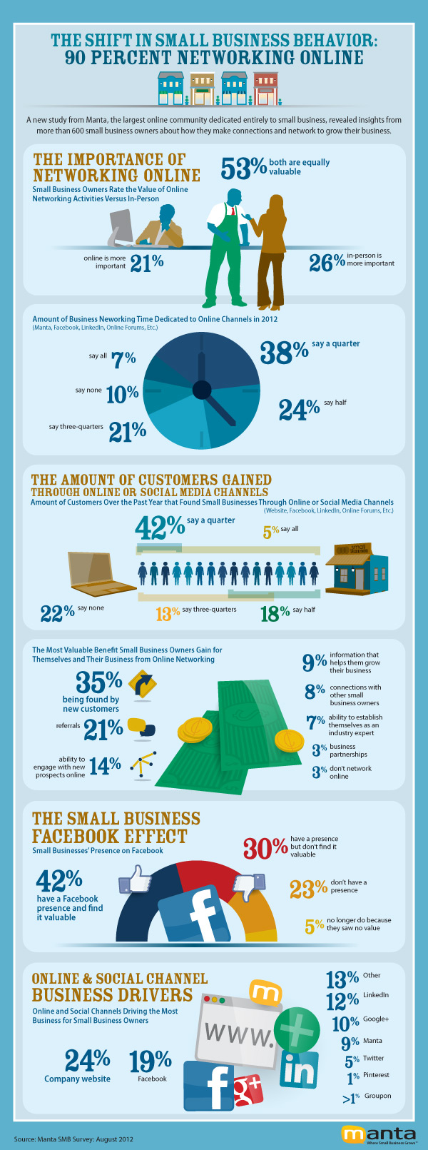 90% Of Small Businesses Are Networking Online - The ...