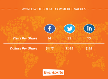 Dollars Per Share on Social Networks via Eventbrite study