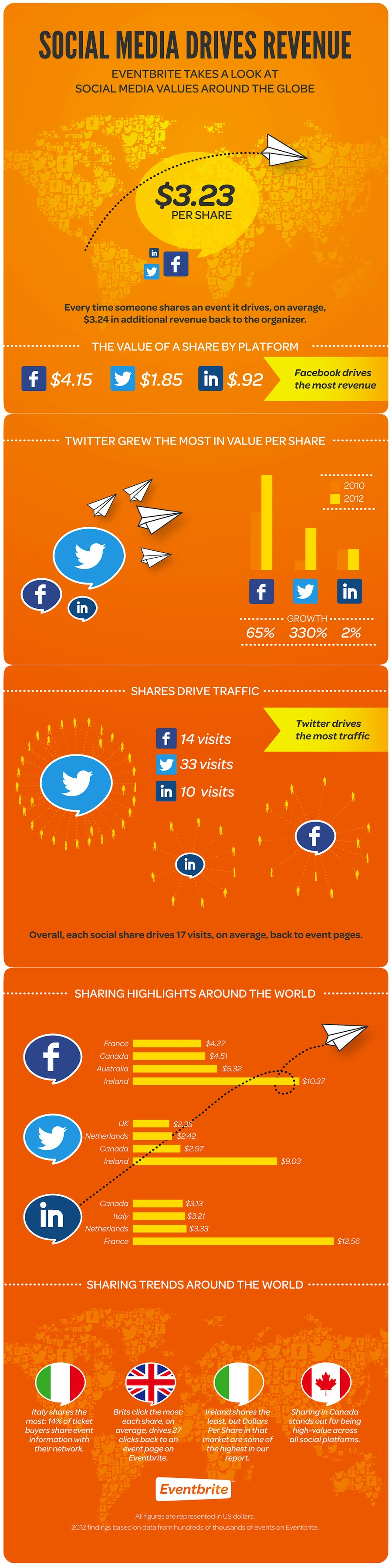 Eventbrite infographic