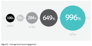 Facebook brand post engagement via Adobe study