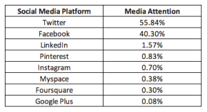 Social Network Media Mentions via HighBeam Research