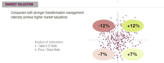 Companies with stronger transformation management intensity achieve higher market valuations