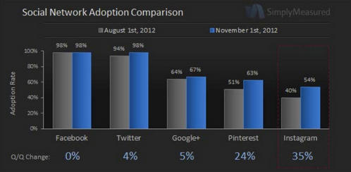 Social Network Adoption Among Top 100 Brands via Simply Measured