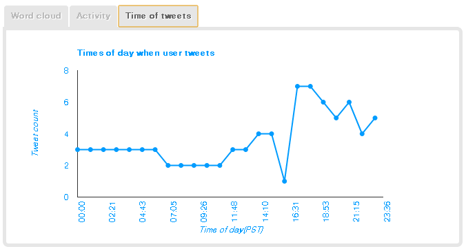 TweetLevel Time of Day
