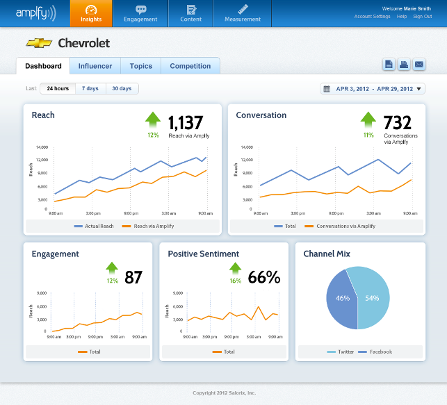 Salorix Social Media Management Dashboard Screen