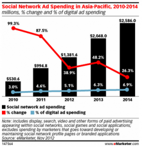 Social Network Ad Spend in Asia-Pacific -- via eMarketer
