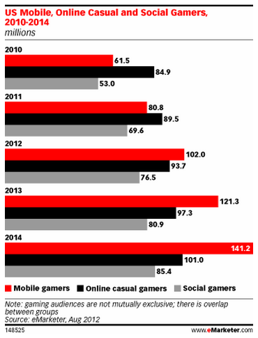 US Mobile, Social, Online Gaming Audience via eMarketer