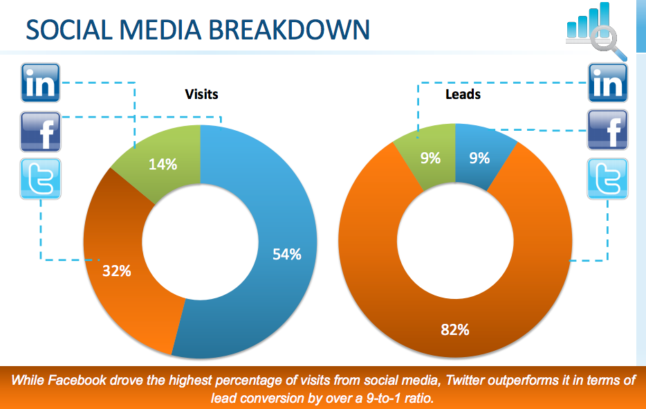B2B Traffic and Lead Generation via Social Media (Optify report)