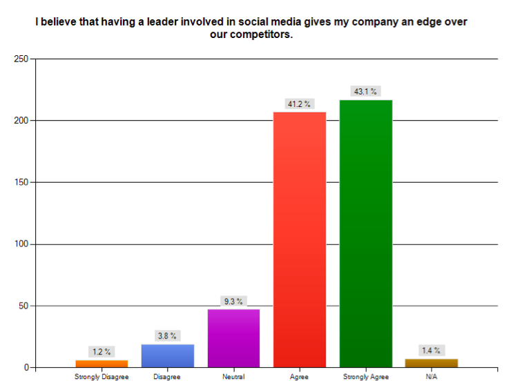 Leadership on Social Media via Humanize study