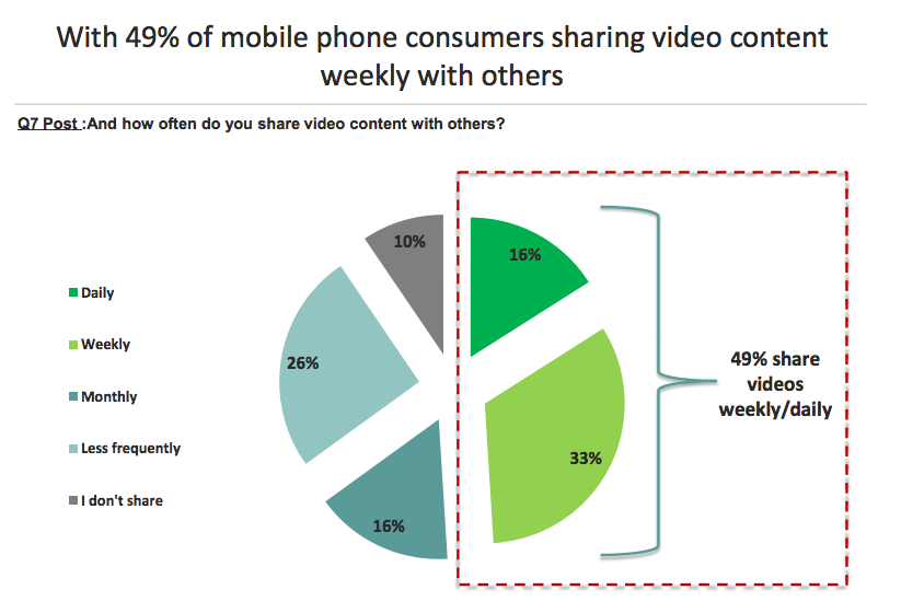 Frequency of Mobile Video Sharing via IAB Survey