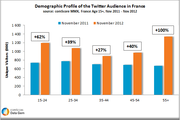Who Is Using Twitter in France via comScore data