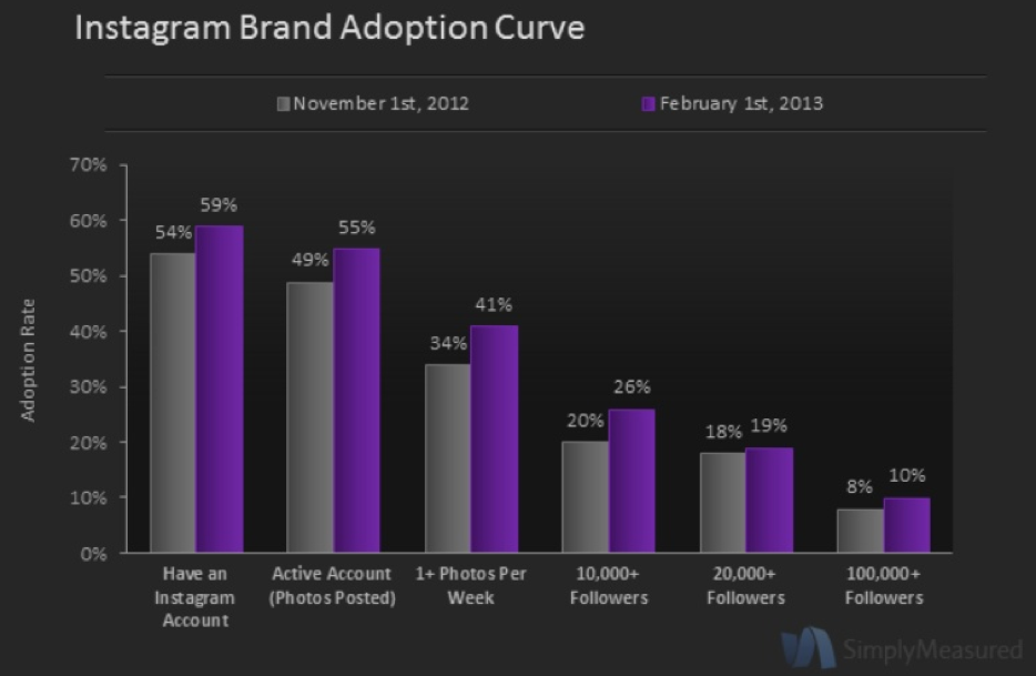 Instagram Adoption Among Top 100 Brands via SImply Measured