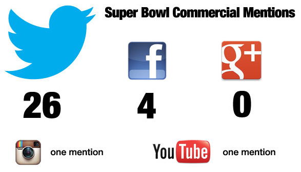 Super Bowl Commercial Mentions via Marketing Land