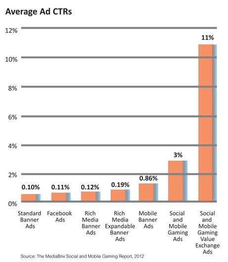 Average Ad CTR's - MediaBrix Study