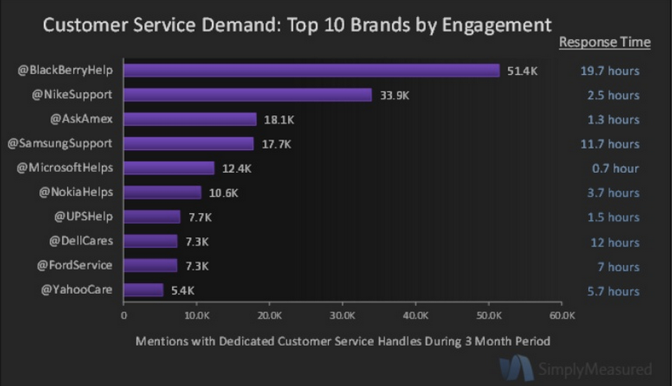 Customer Service on Twitter: Top 10 Brands (Simply Measured Study)