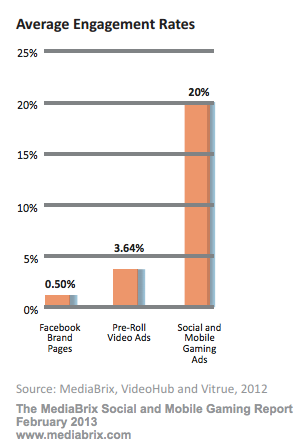 MediaBrix study - Social, Mobile Gaming Ads