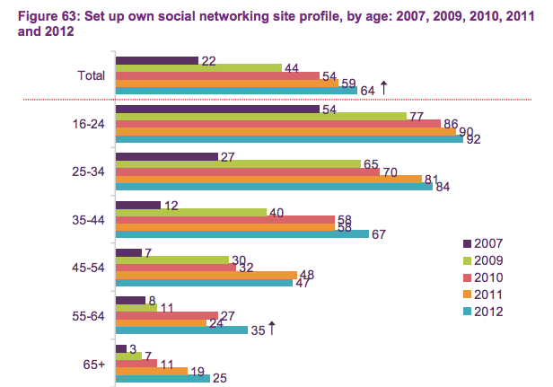 Social Networking Growth in UK - Ofcom study