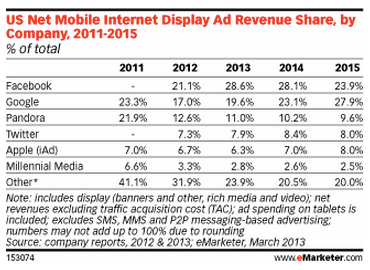 US Mobile Display Ad Revenue