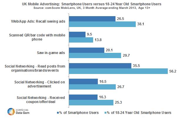 UK Mobile Advertising Stats via comScore