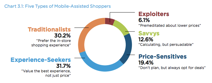 M-Shopper types and behavior via Columbia, Aimia study