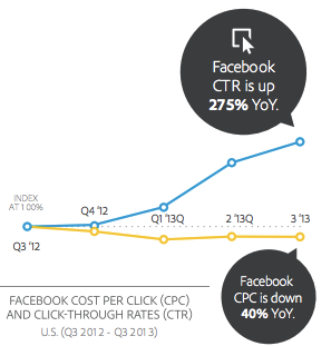 Facebook CTR [Adobe research]