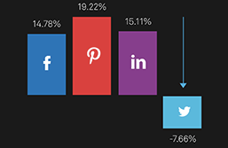 Online Content Sharing Across Social Networks [ShareThis study]