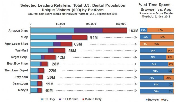 Retail via Mobile - comScore research
