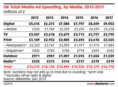 UK Mobile Ad Spending via eMarketer