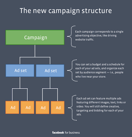 Facebook's New Ad Campaign Structure
