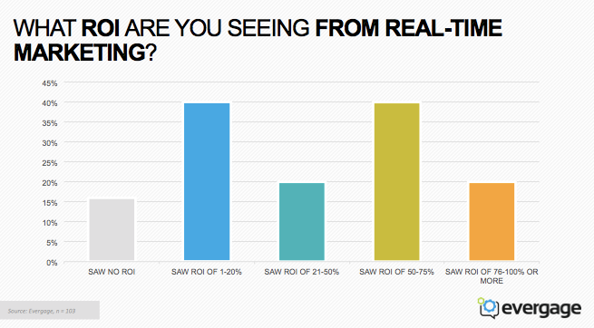 ROI from Realtime Marketing [Evergage survey]