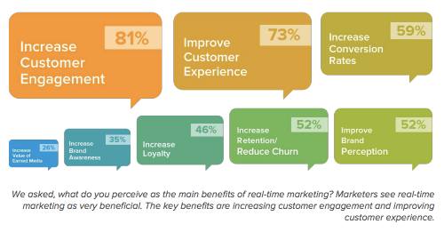 Realtime Marketing Benefits [Evergage survey]