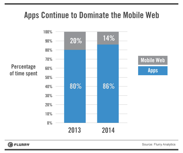 Apps Dominate Mobile Web - Flurry report