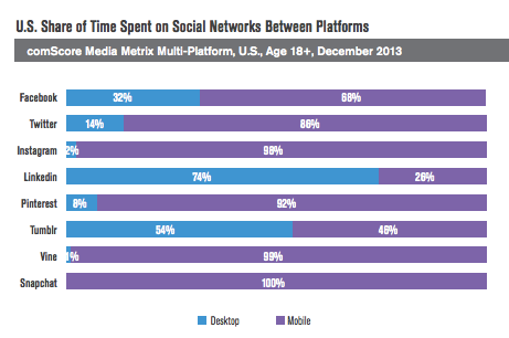 Mobile Dominates Social Networks [comScore study]