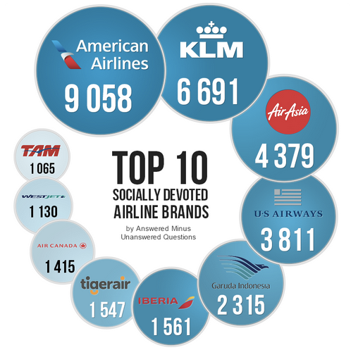 Socially Responsive Airline Brands