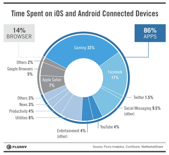 Time Spent on Mobile - Flurry report
