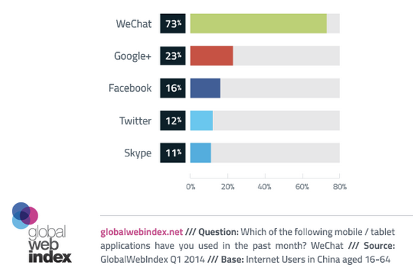 73% of China's online population using WeChat